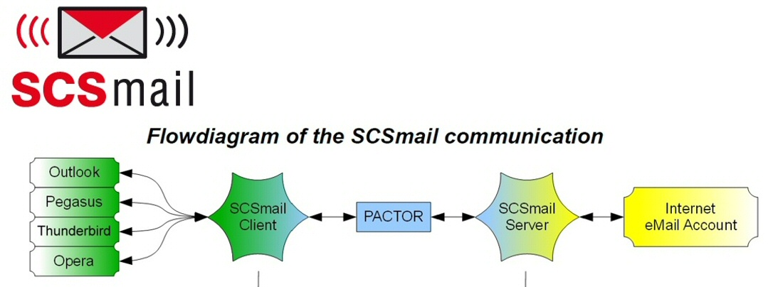 SCS Mail Heading